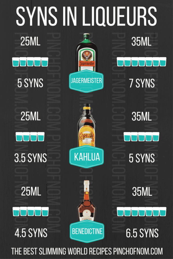 An image showing how many syns are in jagermeister, kahlua, benedictine | Spirit & Liqueur Syn Values | Slimming World