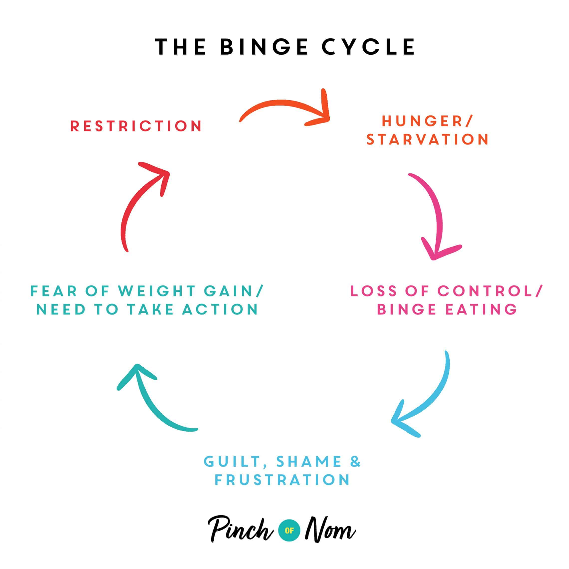 How to Stop Binge-Eating